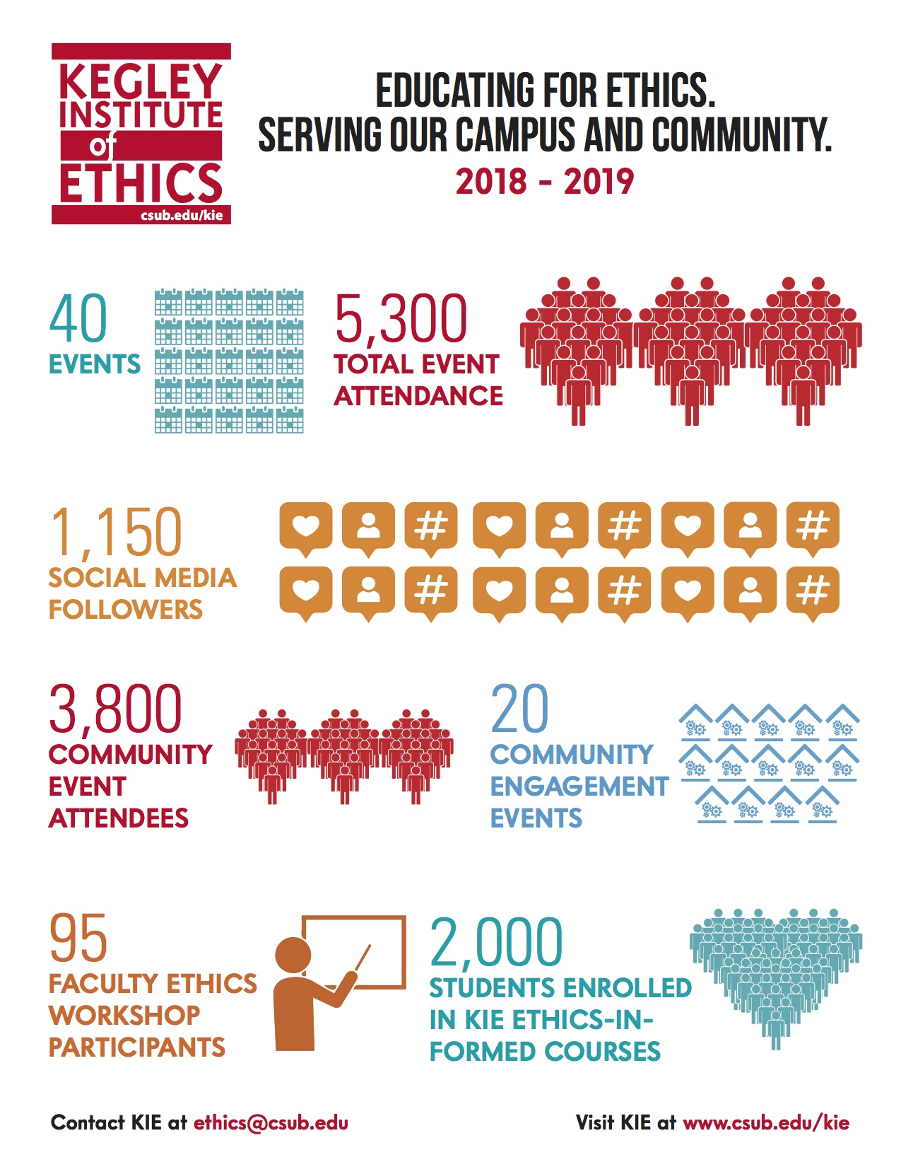 Kegley Institute of Ethics Infographic
