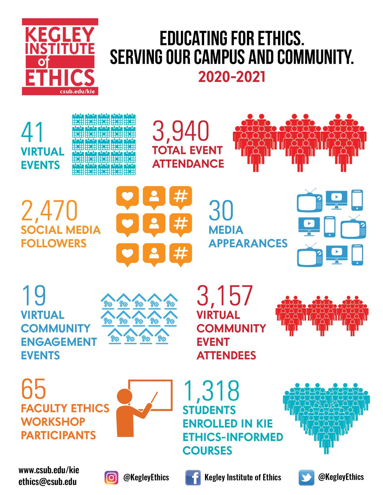 Kegley Institute of Ethics Infographic